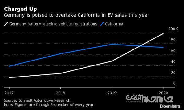 شکسته شدن رکورد فروش خودروهای برقی در آلمان به لطف مشوق 9 هزار یورویی